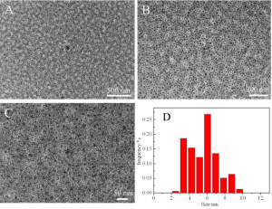改性后的石墨烯量子点粉末Imidazole-Modified Graphene Quantum Dots Powder